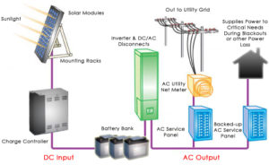 how-solar-energy-systems-operate